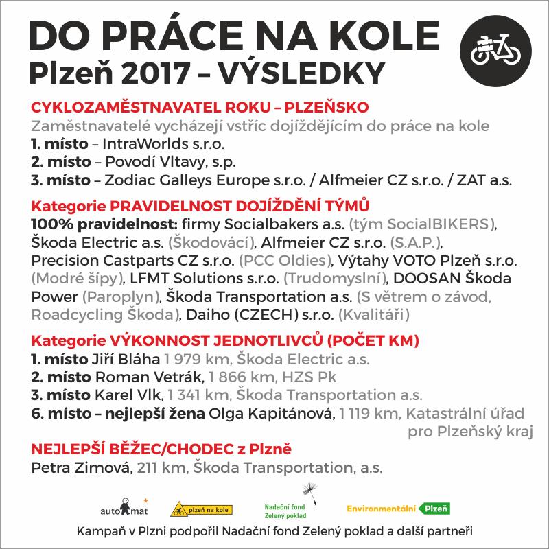 Výsledky Do práce na kole v Plzni